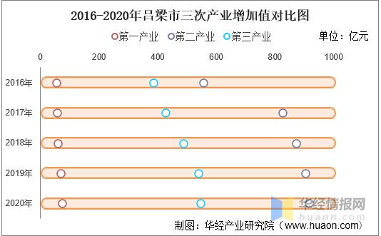 吕梁gdp_2016-2020年吕梁市地区生产总值、产业结构及人均GDP统计