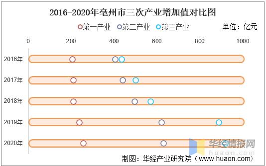 亳州市2020年gdp数据_太马永久参赛号名单出炉