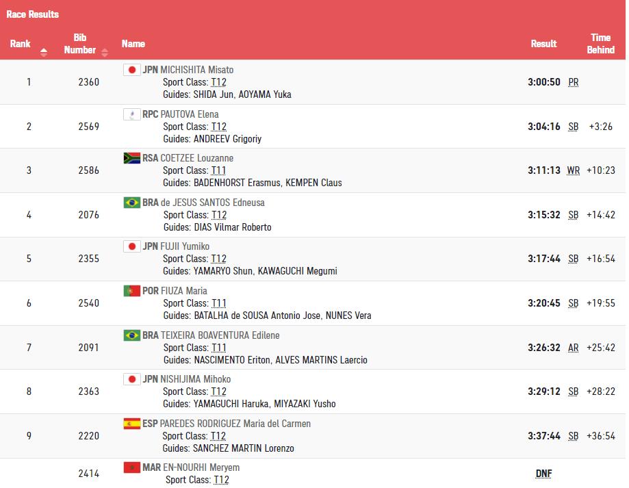2:25:50!残奥会男子马拉松T46级李朝燕破纪录卫冕夺冠