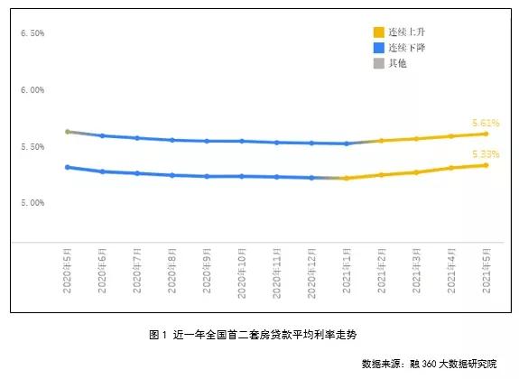 温州首套房贷约5.7%,刚需叫苦连连!省内多城市竟然已突破6%!