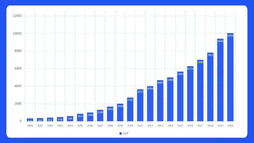 gdp市2020_向广深学习,佛山向2万亿城市进发的独特路径