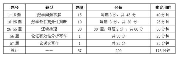 2022管理类联考新大纲解析【附冲刺备考指导】