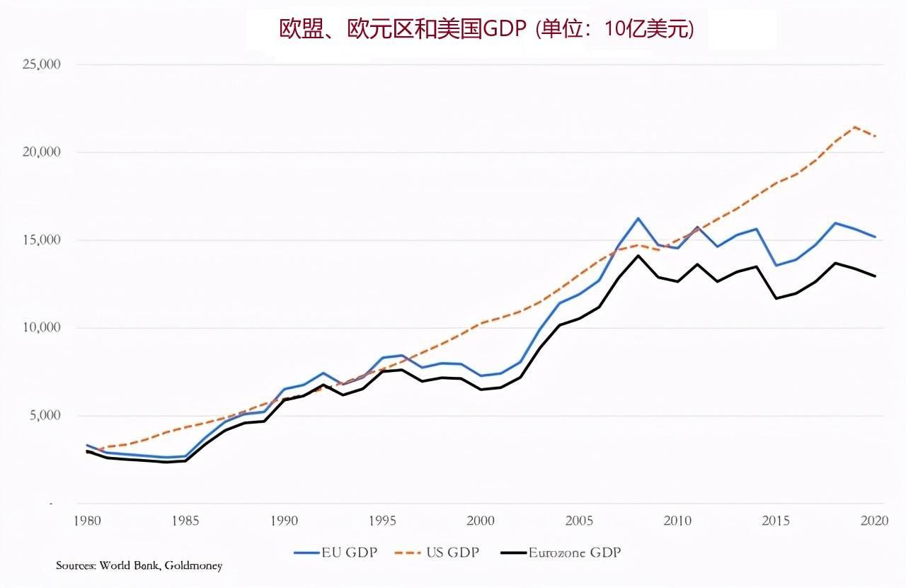 2021年欧盟国家人均GDP排名_欧盟各国人均GDP差距拉大 卢森堡与保加利亚相差4倍