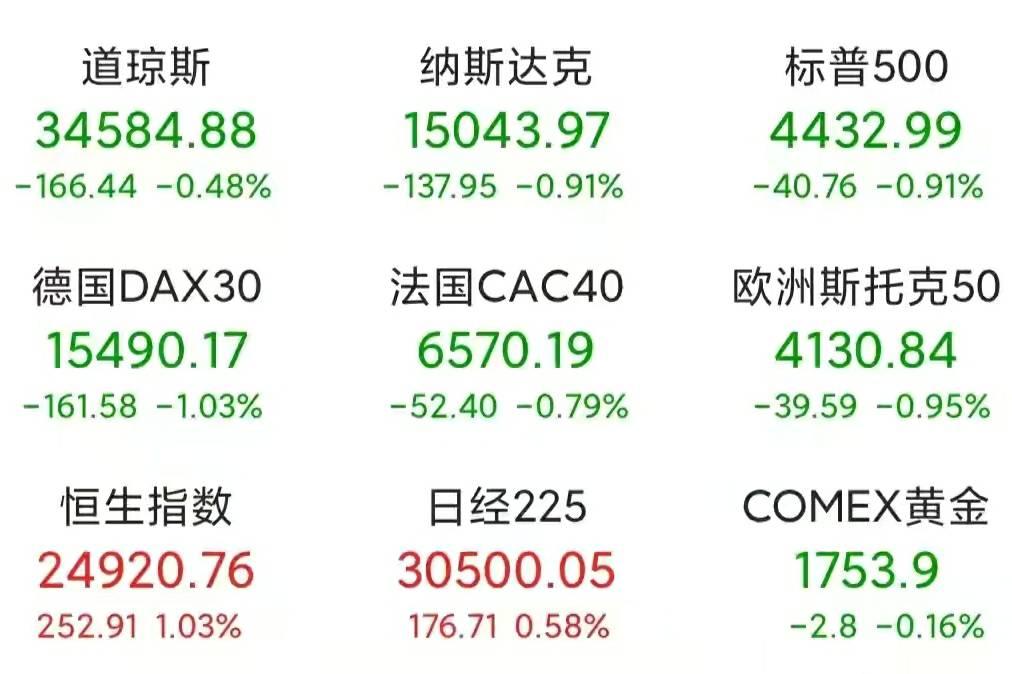 欧美股市集体收跌,节后A股会反弹?能否强势突破年内新高?