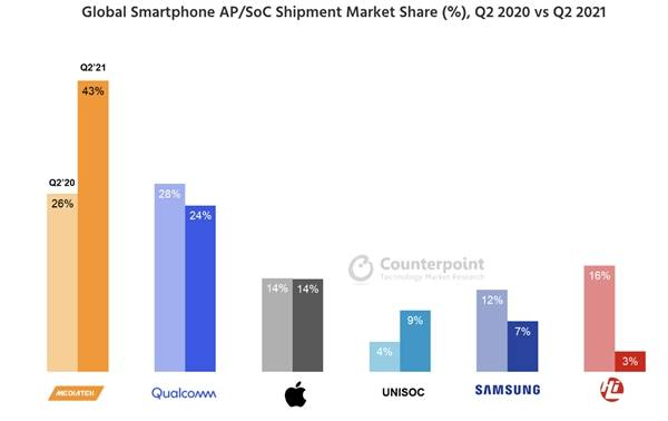 第二季度手机芯片成绩单出炉:联发科出货量占比达43%,继续扮演市场领跑者