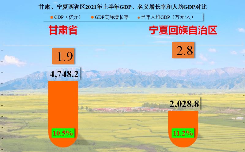 2021年甘肃省各市gdp_甘肃 宁夏2021年上半年GDP对比解读,进步都很大,也仍需努力