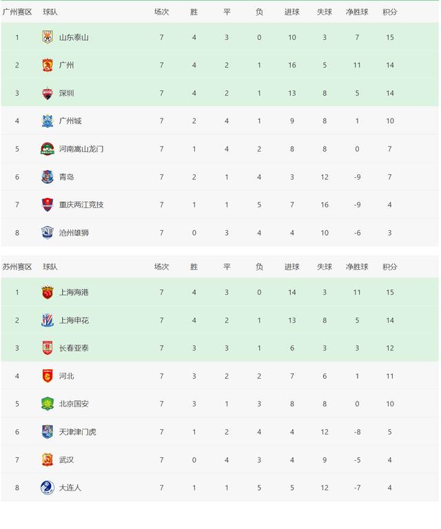 中超联赛积分榜!武汉队延续不胜,北京国安小组排名跌出前四!