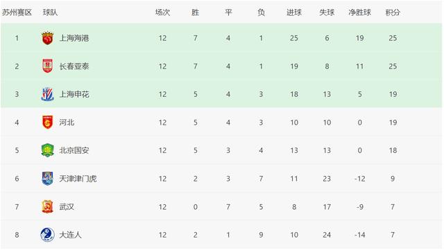 中超B组积分榜!上海海港与长春亚泰晋级,武汉队12轮不胜!