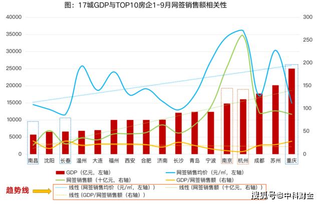 2021年城市gdp_2021年1-9月从GDP看17城房企销售额排行榜