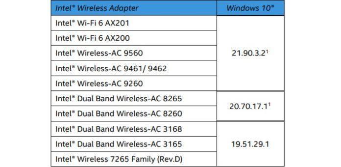 英特尔为Win10系统更新了Wi-Fi和蓝牙驱动程序的照片 - 4