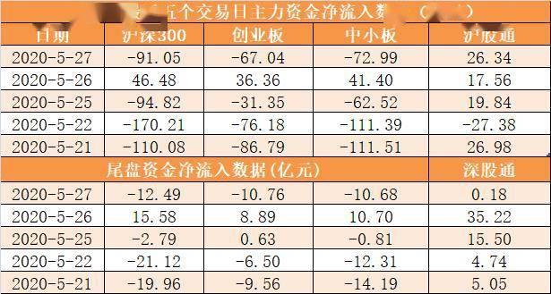 「27日資金路線圖」主力資金凈流出270億元 龍虎榜機構搶籌9股