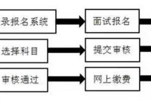 雲南省2021年上半年中小學教師資格考試(面試)公告