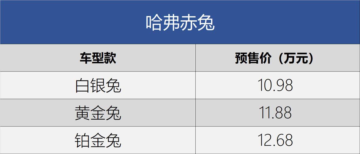 2021上海车展:哈弗赤兔公布预售价格