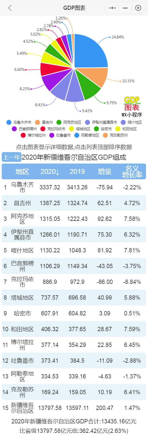 """新疆各县人均gdp_""""打败""""苏州和无锡,这座来自新疆的""""小城"""",人均GDP已超18万"""