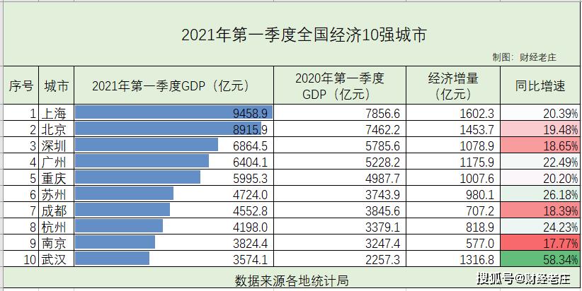 苏州经济总量全国排名第几位_苏州园林