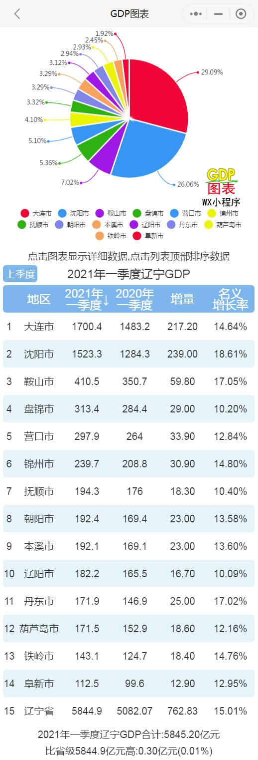 辽宁gdp排名_29省份最新GDP排名:福建超湖北,江西超辽宁,贵州超山西