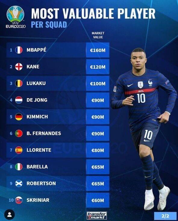 欧洲杯各队标王:姆巴佩1.6亿居首 C罗非五盾头牌(图1)