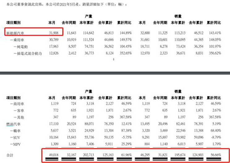 车辆销售排行_蔚来汽车称5月销量下滑并非缺芯所致