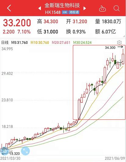 艾德证券·港股开户交易:金斯瑞生物科技自高瓴入股以来涨幅近70%
