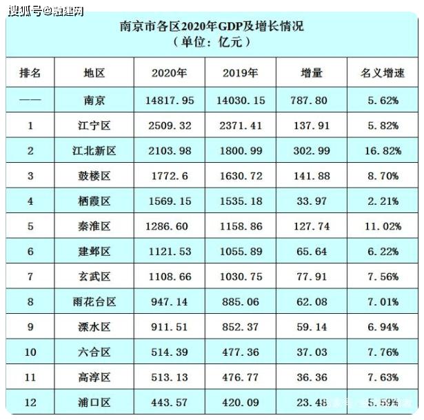 江宁区2021年gdp多少_江宁 十四五 GDP年均增长7 江苏年平均高温日仅5天 新闻早知道20210906