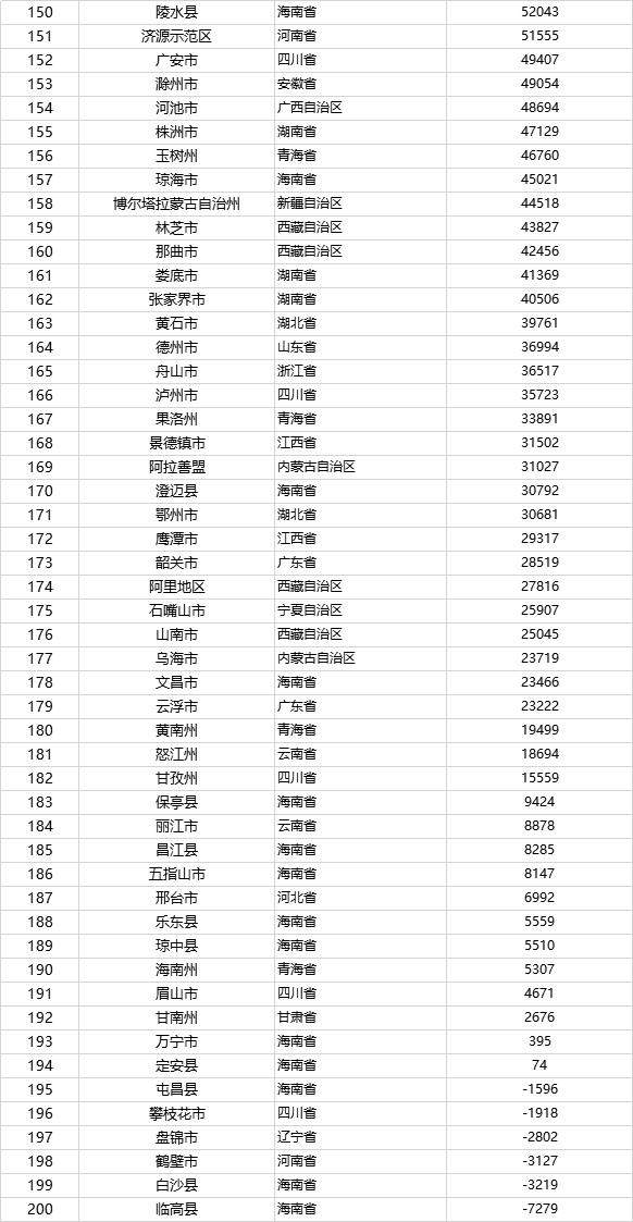 全国省级人口排名_中国人口十强城市,定了!