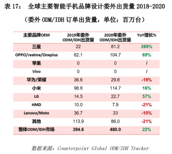 远光_小米OV幕后巨头华勤IPO:去年手机销量超1亿台,英特尔、高通持股