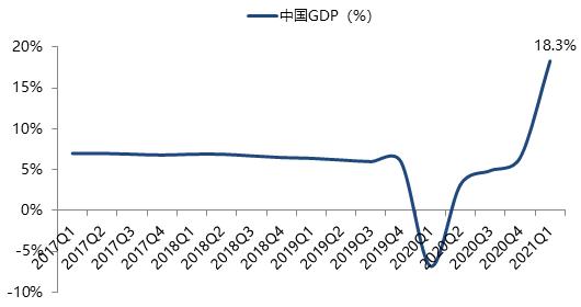 gdp增长目标会完不成吗_2017年各省市GDP排行榜 附榜单
