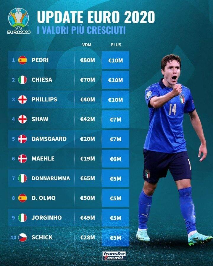 欧洲杯身价涨幅:佩德里居首升至8000万 英意前10占5_星辰娱乐官网