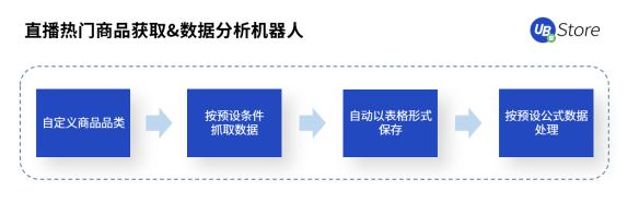 "UB Store解密丨扶不起的""818""大促,为何会成为抖音电商带货黄金期? 图3"