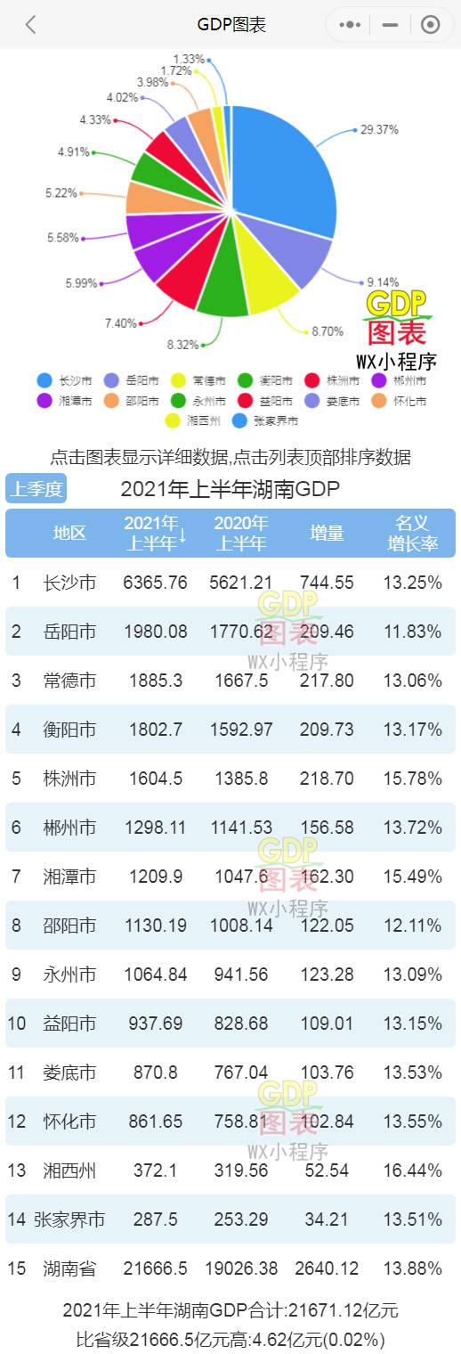 湖南省城市gdp_湖南省一县市,三大铁路交汇,GDP总量上千亿,有望追赶长沙县