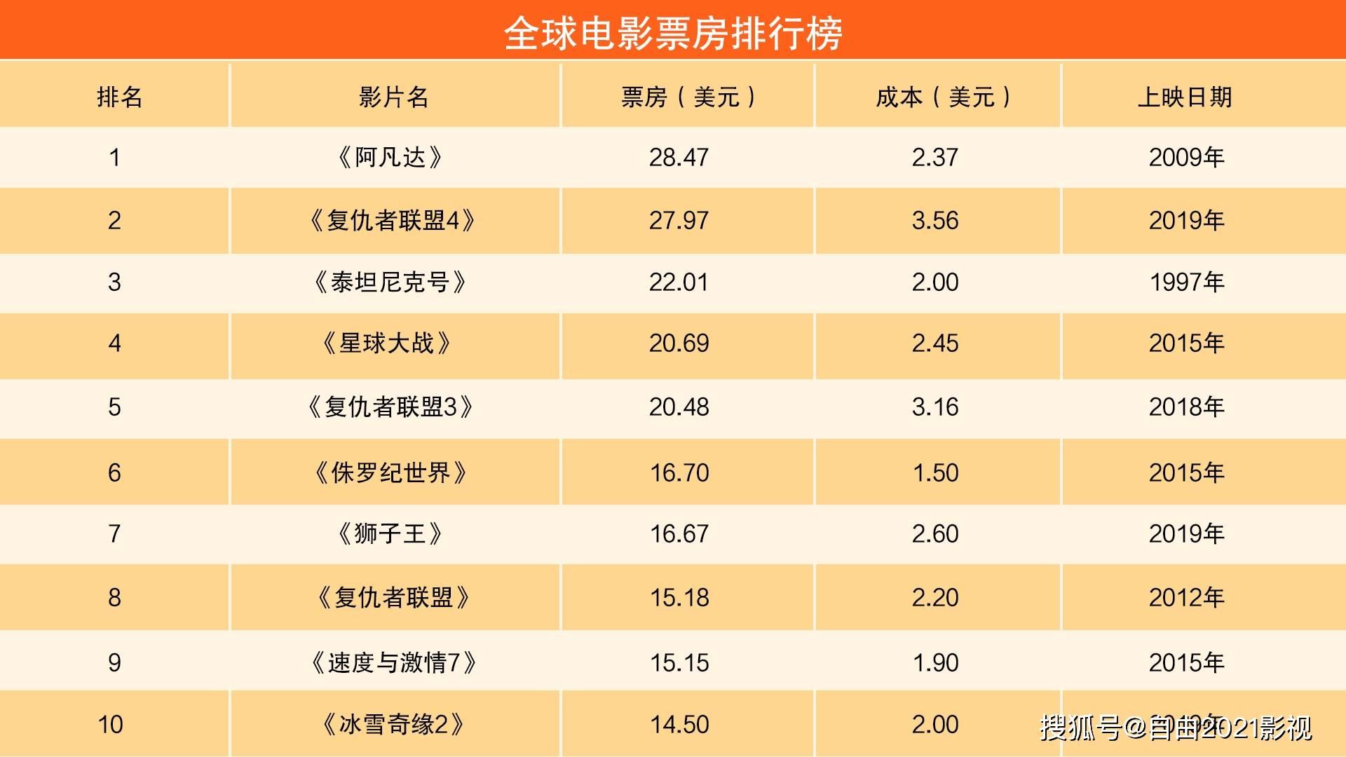 电影全球票房排行榜_华语电影香港票房排行榜,刘德华,成龙,周星驰上榜