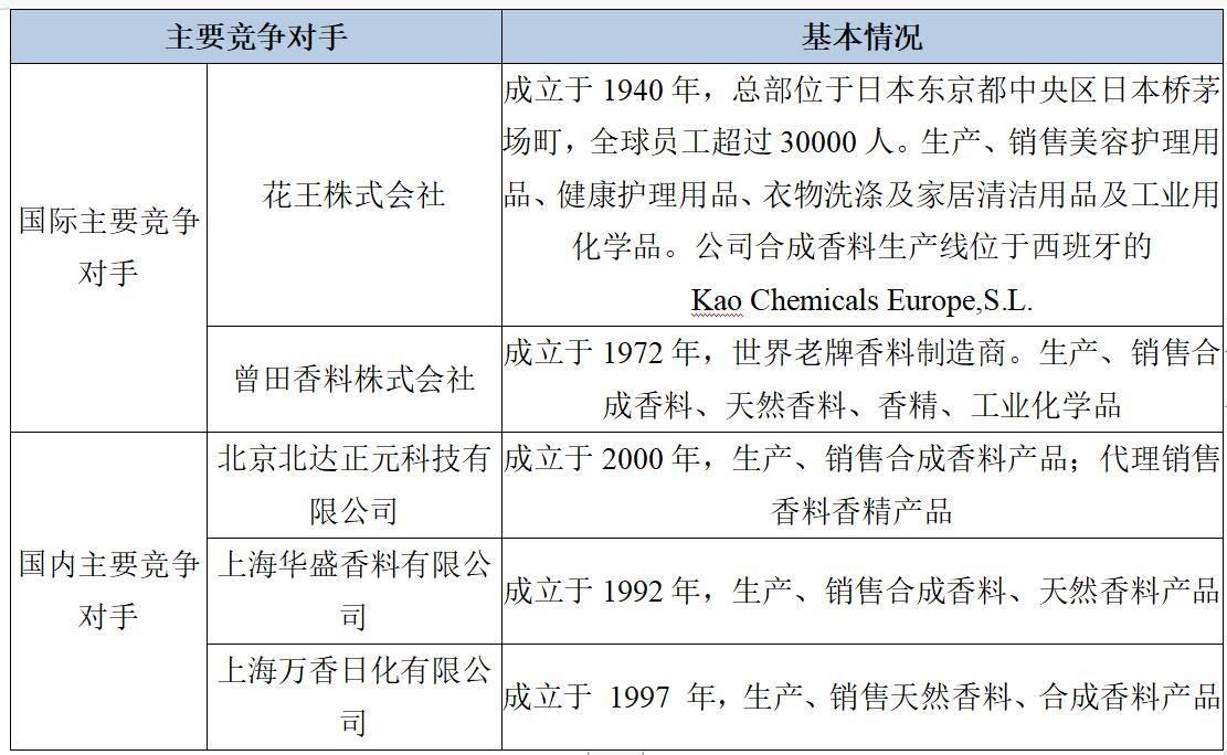 香料排行_2021年香料概念股名单出炉(附股)