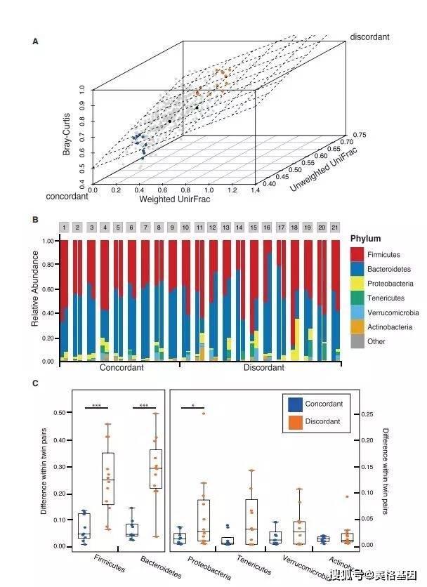 佳作推荐|肠道的病毒组你的基因说了不算,它说了算!!!