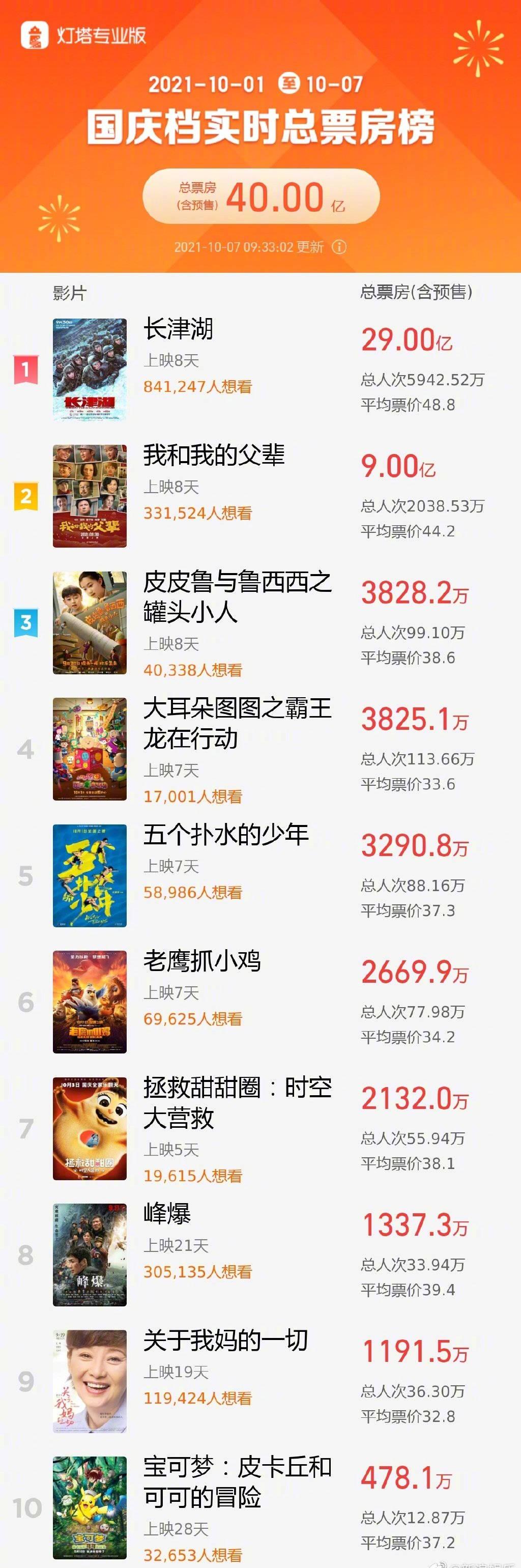 国庆档总票房破40亿!《长津湖》破中国影史历史片票房纪录 (图3)