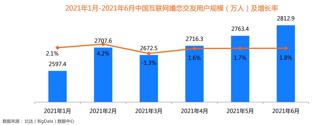 创新婚恋社交玩法,百合佳缘实现装机量市占31.2%