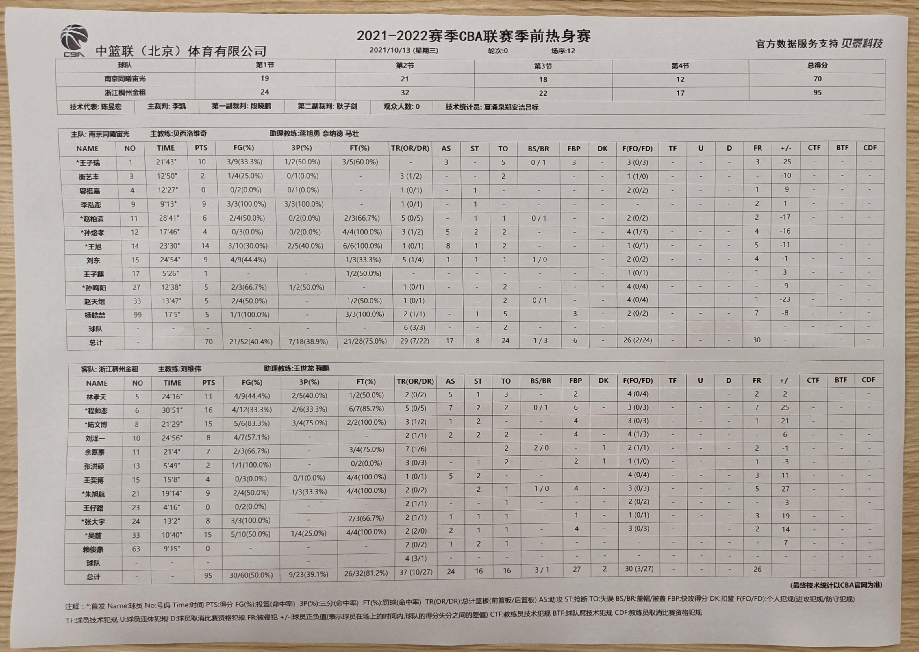 季前热身赛-吴前15分程帅澎16+5+7 浙江轻取同曦