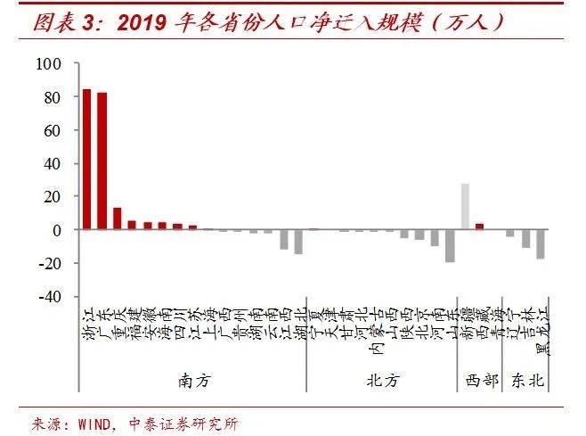 《【天富手机版登录】从人口流向看房价走势,一大半爱跑的中国人只去了两个省》