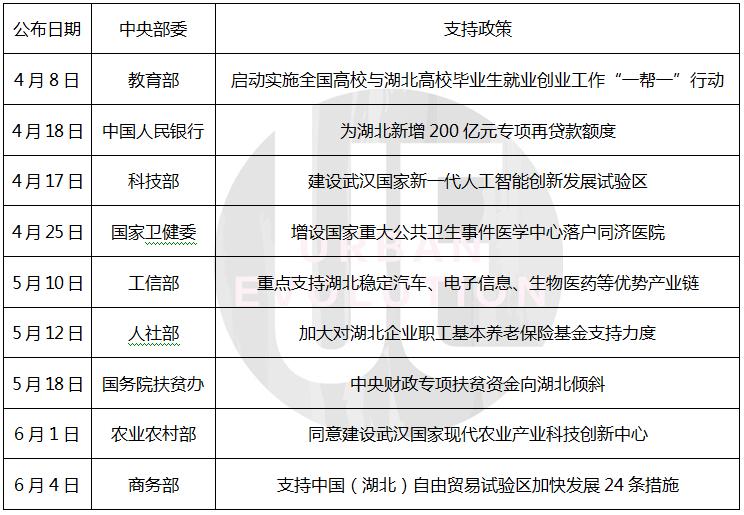 "GDP反弹21%,谁在""加码""武汉?插图(2)"
