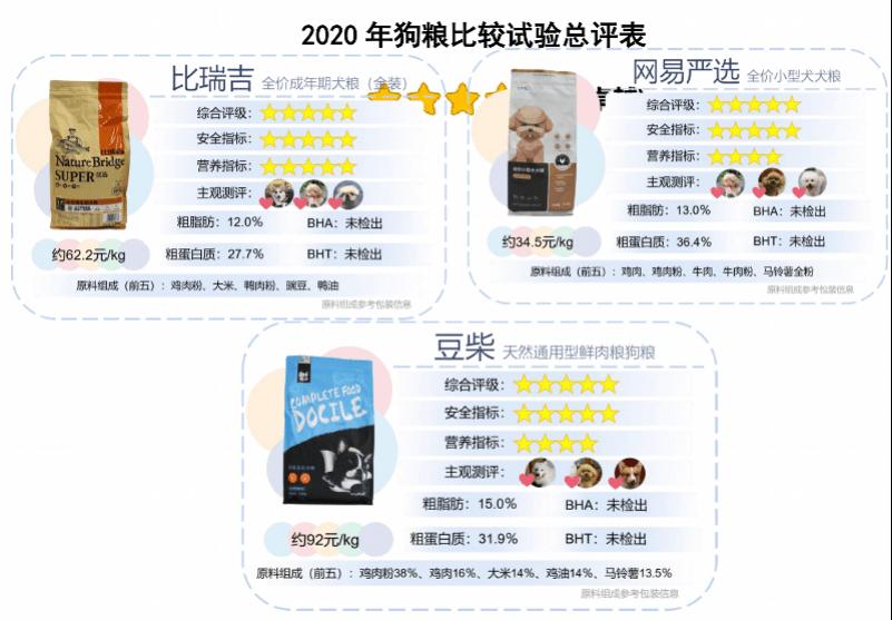 铲屎官必看!深圳发布2020网红狗粮比较试验,涉安全性及营养