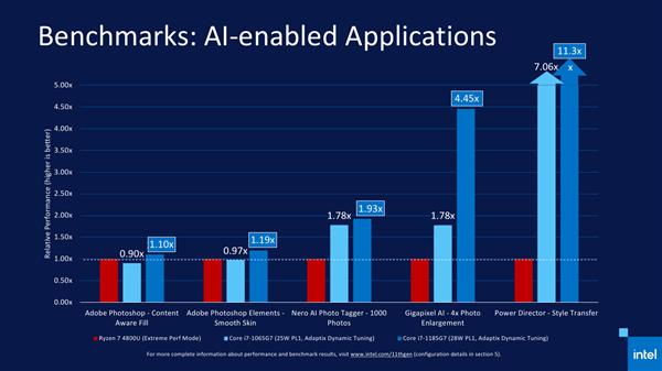 Intel 11代酷睿正式发布 近年来最大的一次飞跃的照片 - 26
