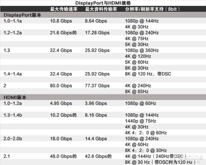DP vs HDMI 谁才是游戏玩家最佳选择?的照片 - 6