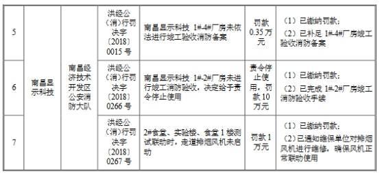 欧菲光3年半收22起处罚含6起环保 最大一笔罚270万元