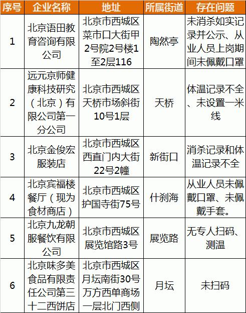 未按要求履行疫情防控主体责任 北京西城6家企业被通报