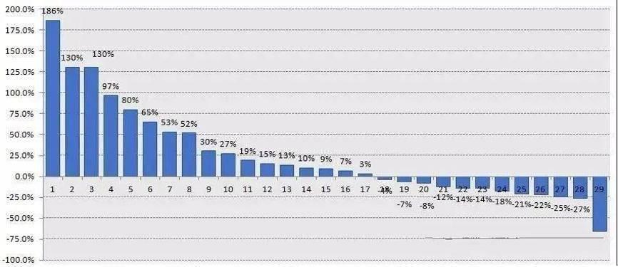 """在""""股灾""""牛市中,260万投资者人均损失10万。为什么散户总是受伤?"""