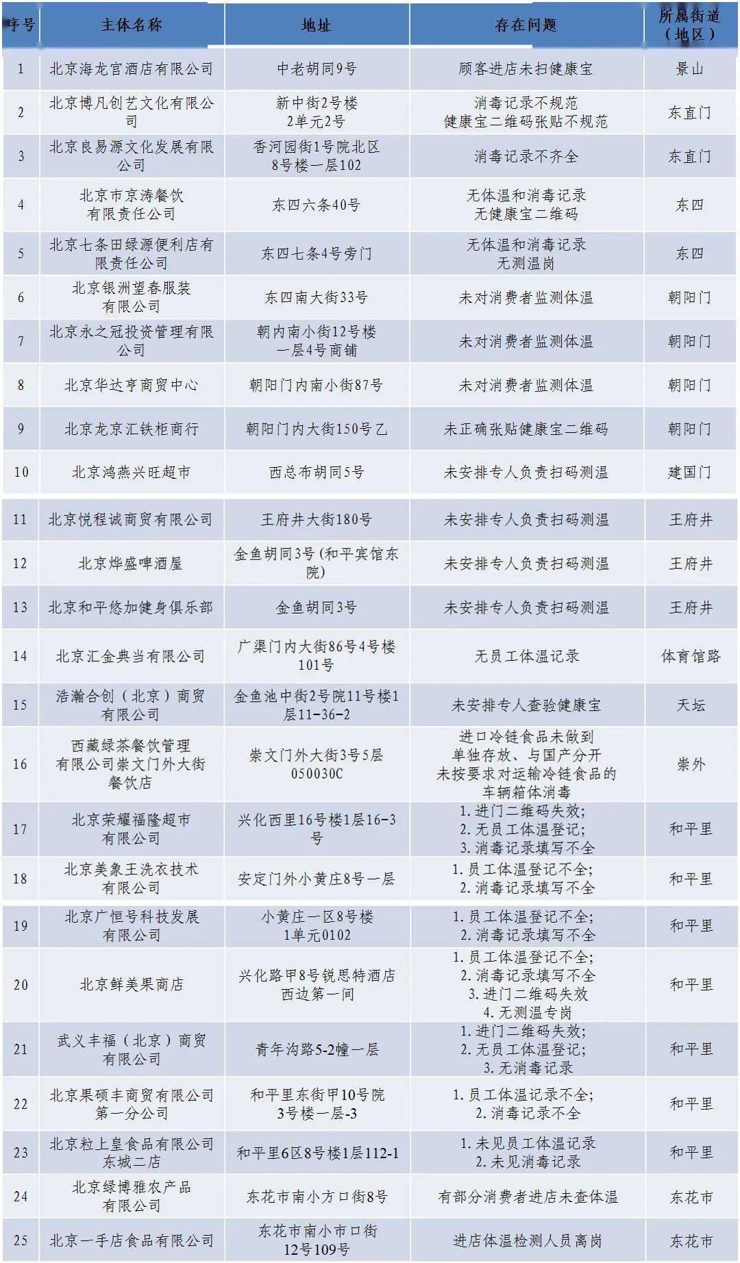 东城区关于对未落实疫情防控责任企业的通报(第五批)