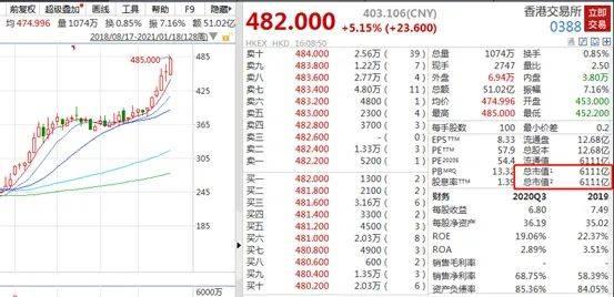 大象也会跳舞!HKEx市值突破6000亿元,南方网购首次突破200亿元。真是水中大鱼啊!