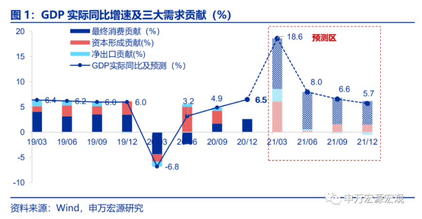 中国gdp未来增长视频2021_2021年中国经济增长前景如何 中国观察