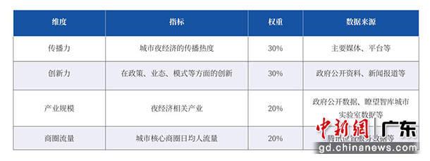 华为云收藏怎么登陆,腾讯联合�t望智库发布中国城市夜经济影响力十强-奇享网