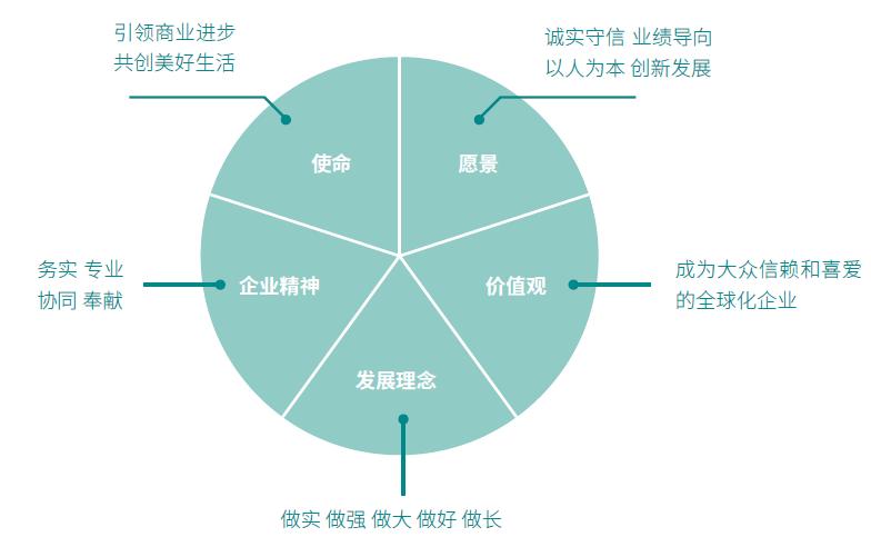 ESG观察37|华润置地:以可持续发展为核心推进ESG管理