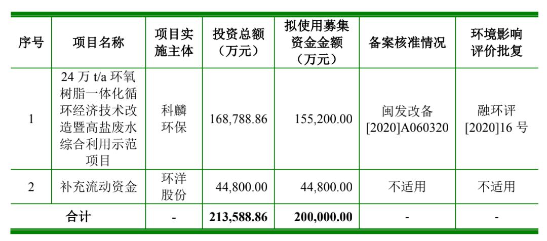 杨欢股票首次公开发行被接受后,接受了应急管理局的采访